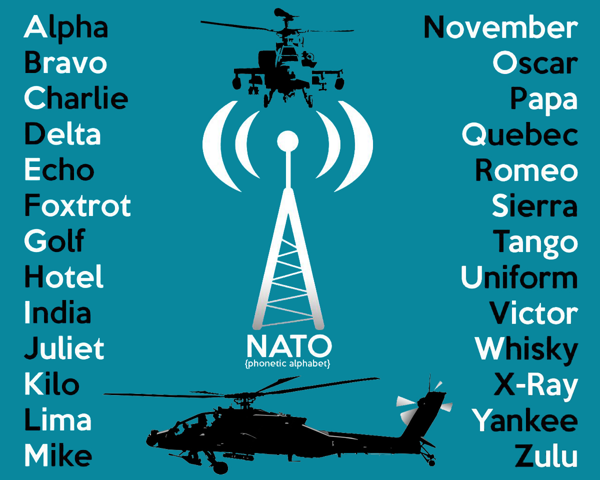 Phonetic alphabet for helicopter pilots