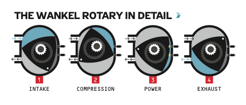 The Wankle Rotary in detail