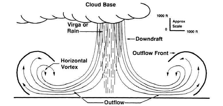 Wind shear phenomenon