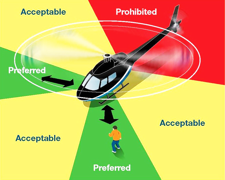 Helicopter hunting - Approach helicopters from front only