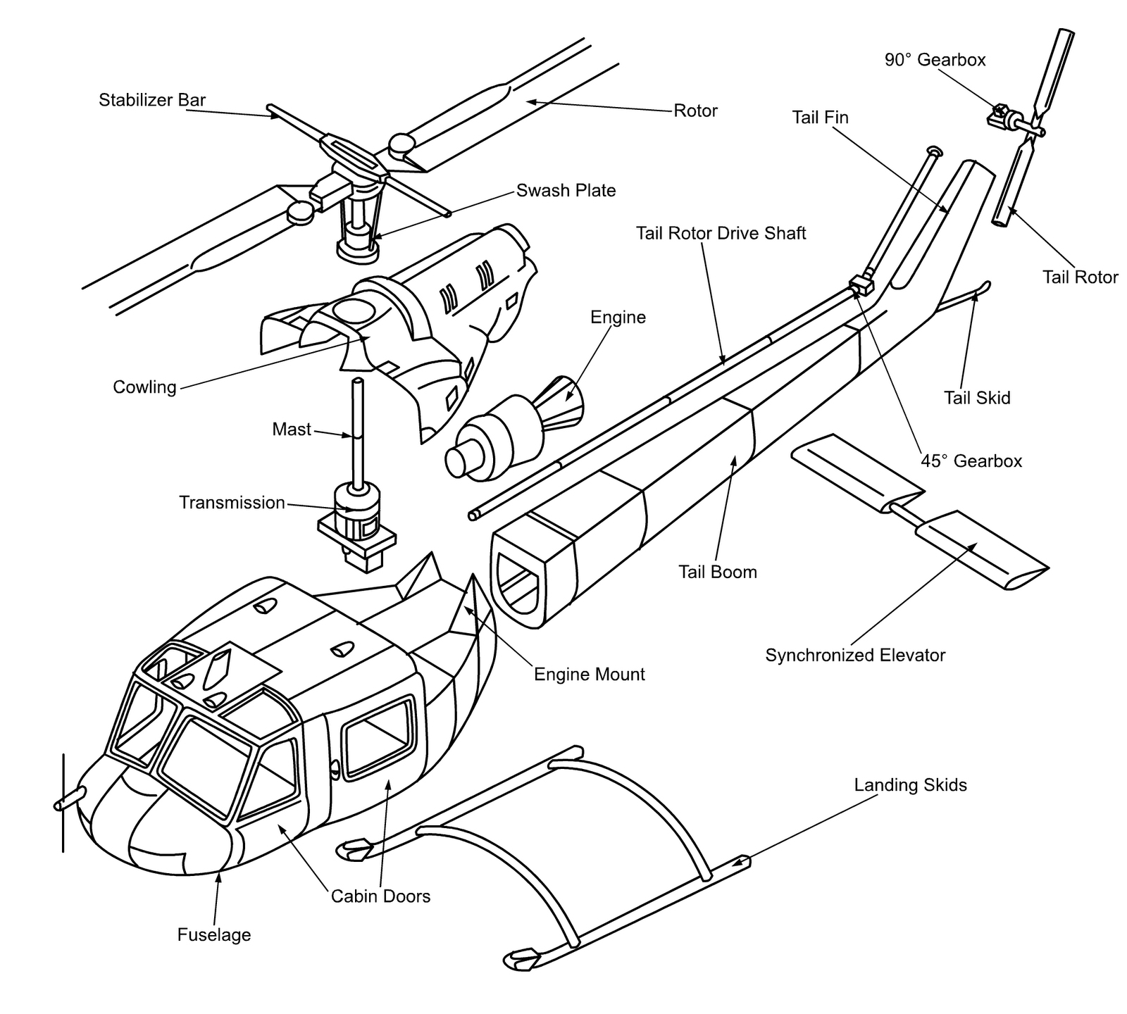 Helicopter anatomy - how a helicopter works