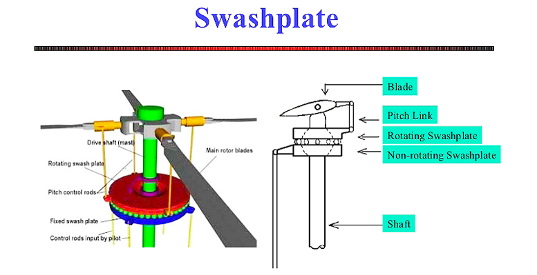 Helicopter dynamics swashplate