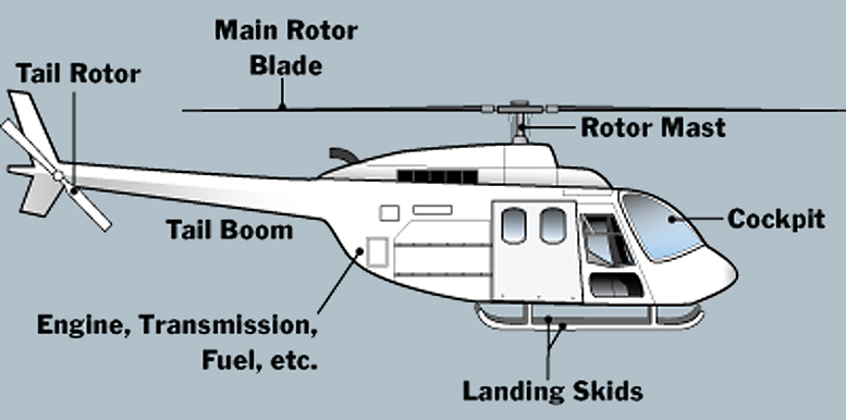 Helicopter Parts & Services