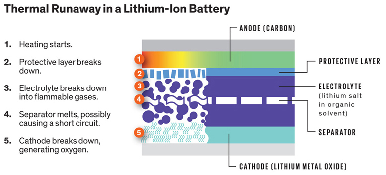Lithium battery break-down runaway fire
