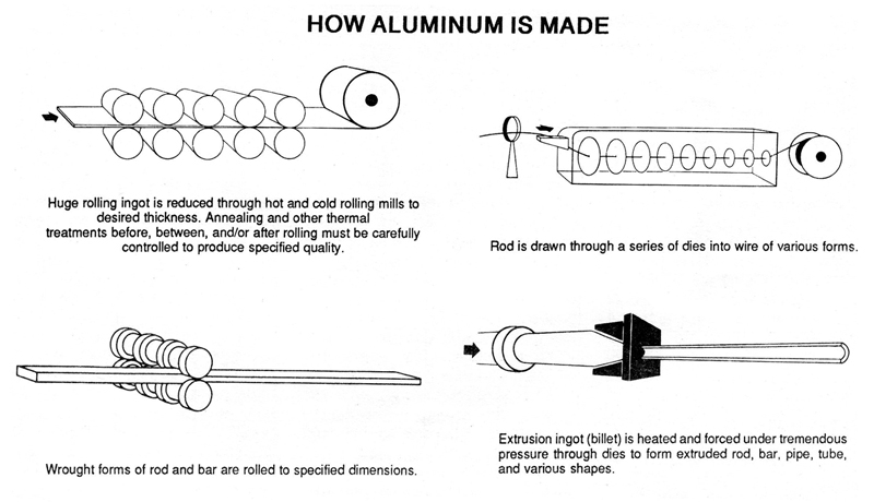 How aluminum is made
