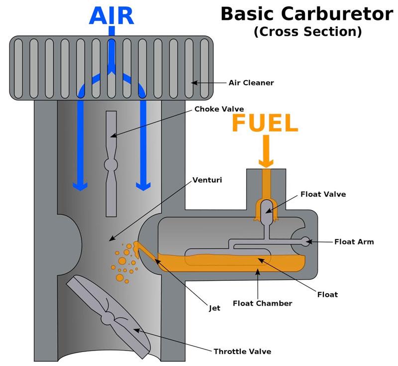 basic carburetor function