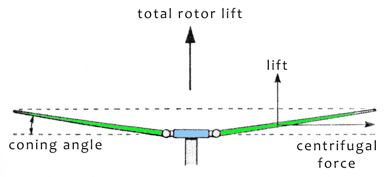 helicopter rotor disc coning angle