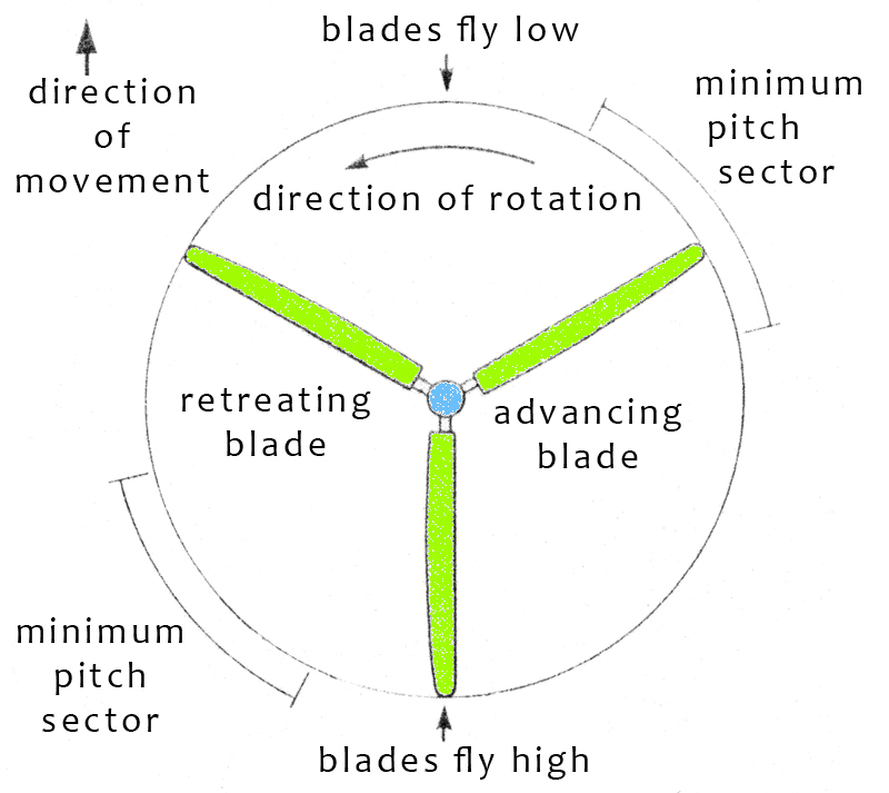 helicopter rotor disc