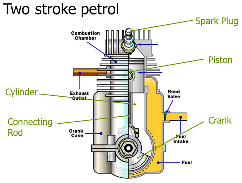 two stroke engine basic layout