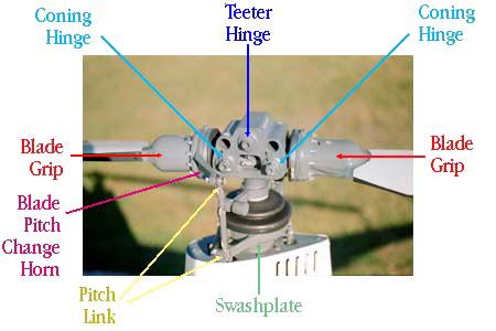 R22 rotor head rotor system