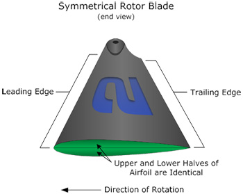 symetrical rotorblade