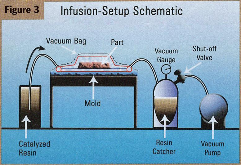 composite vacuum infusion setup schematic