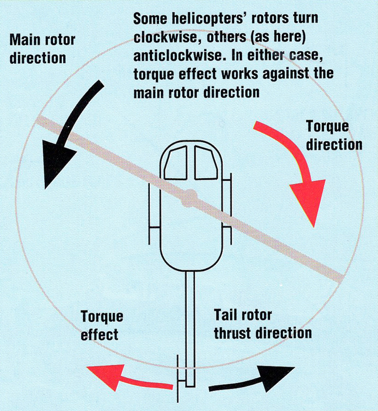 how it works helicopter torque