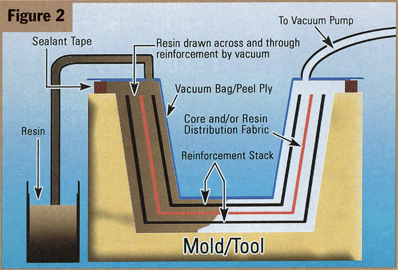 vacuum infusion mold