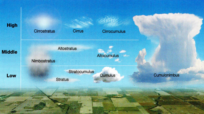 aviation weather types of clouds