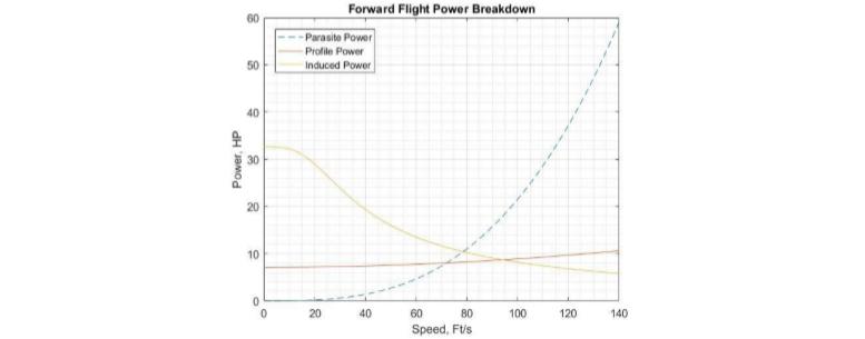 forward flight parameters