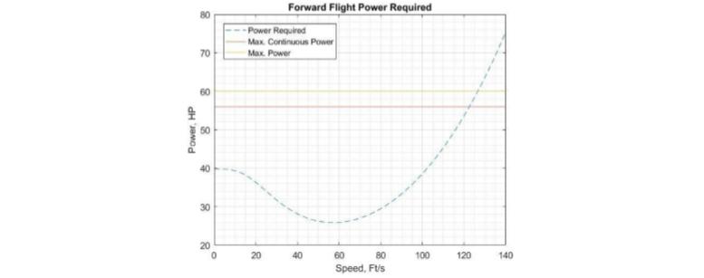 forward flight power requirements