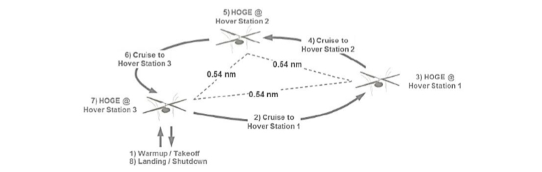 helicopter mission data