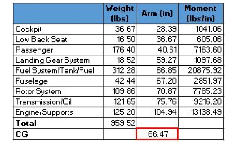 helicopter weight balance