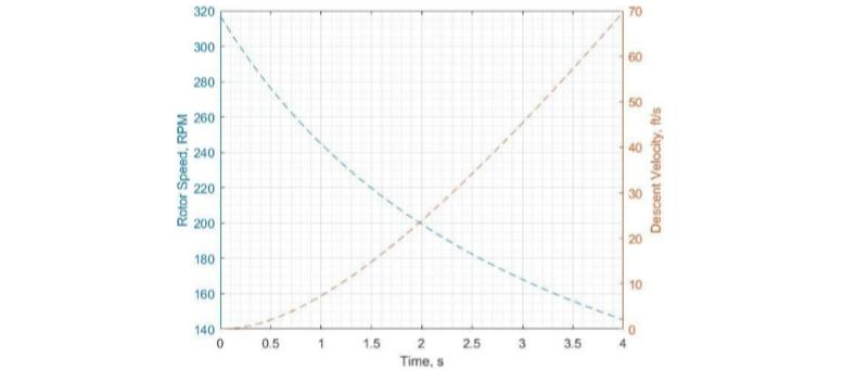 main rotor rpm chart