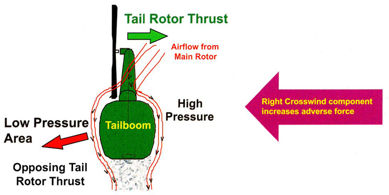 tail rotor thrust
