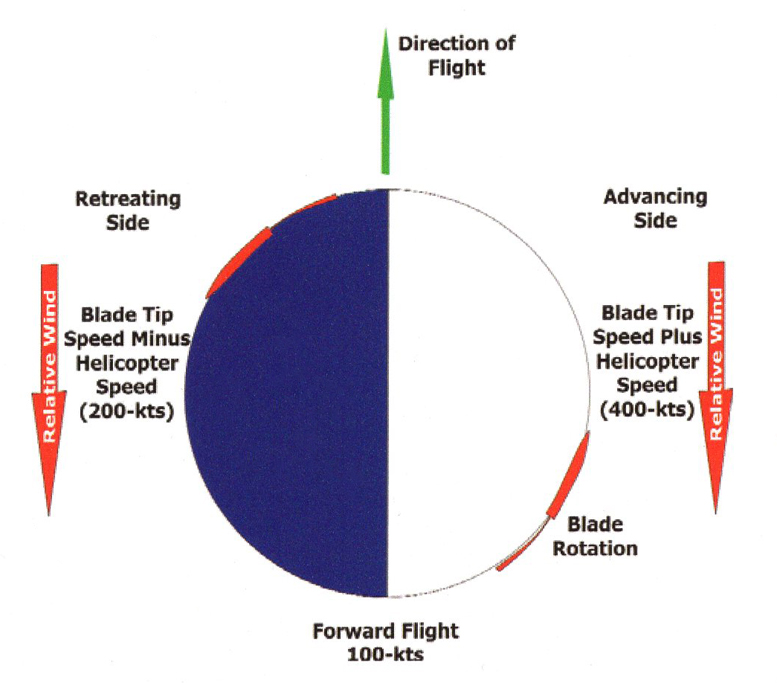 helicopter rotor lift characteristics