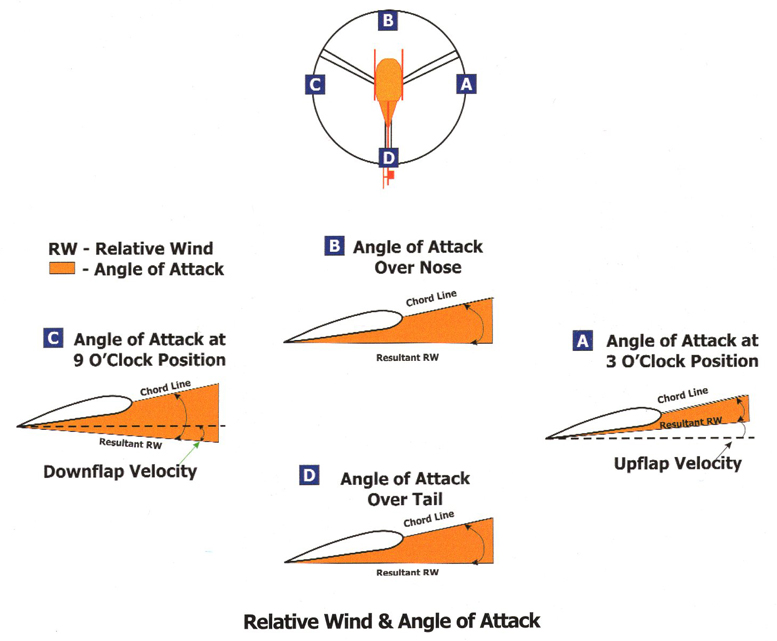 rotorbblade angle of attack